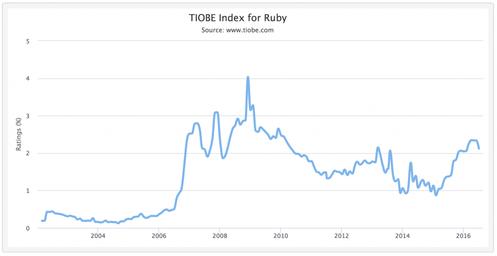 Tiobe index ruby