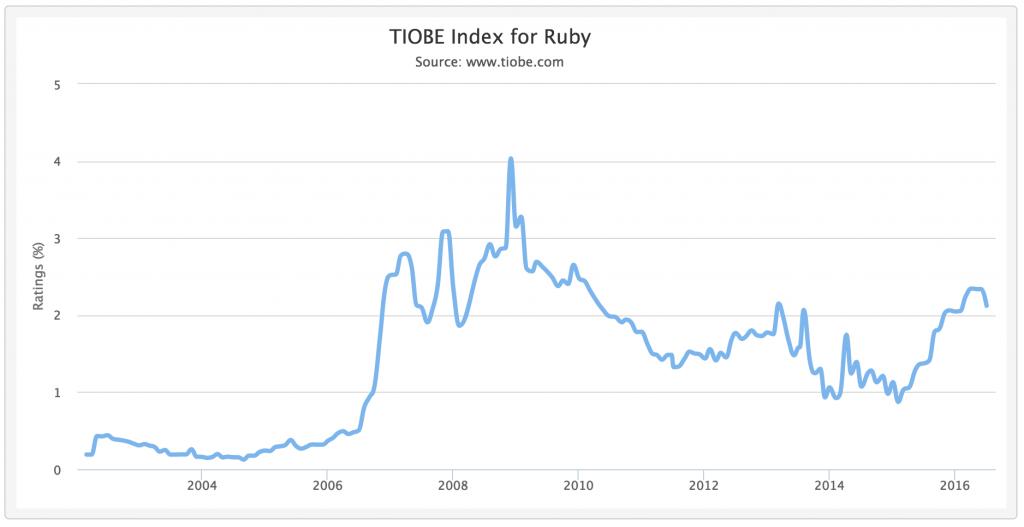 Tiobe index ruby