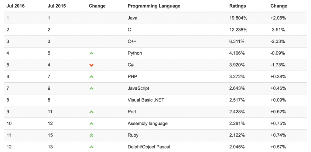 Tiobe index of programming languages